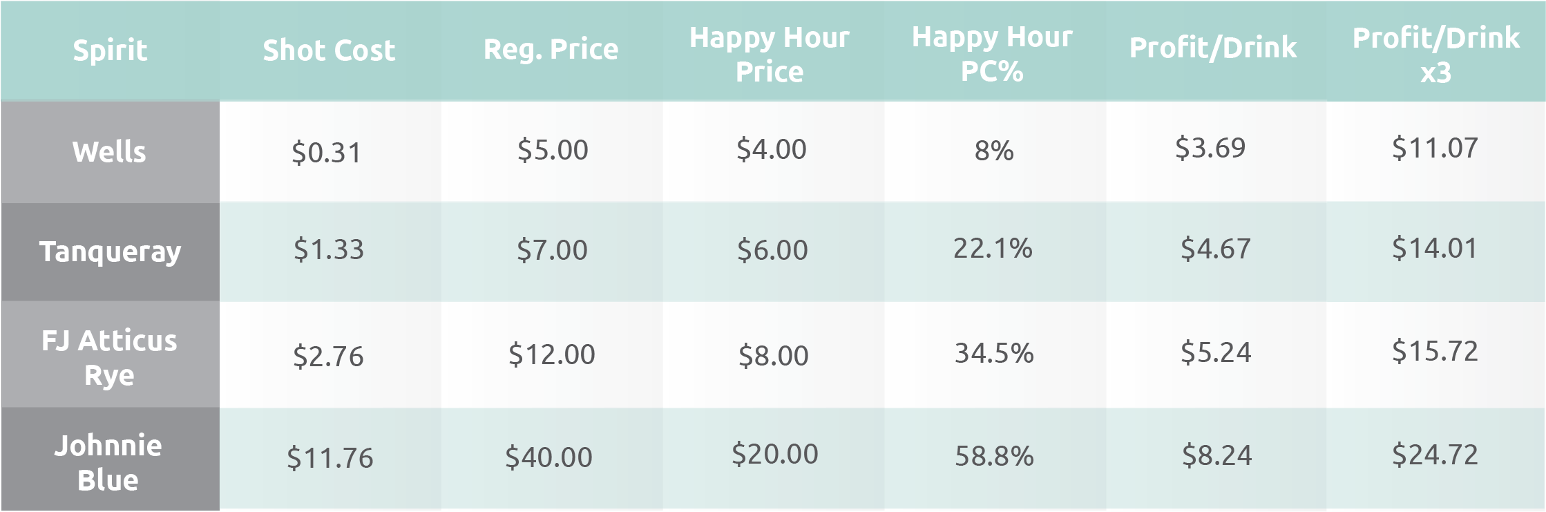 Happy Hour Chart